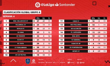 El  Real Valladolid lidera una semana más el Grupo A y el Villarreal le acorta terreno