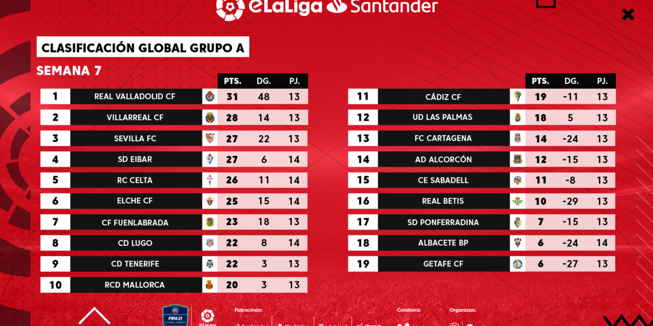 EL Real Valladolid un pasito más para acabar primero del grupo A después de la semana 7