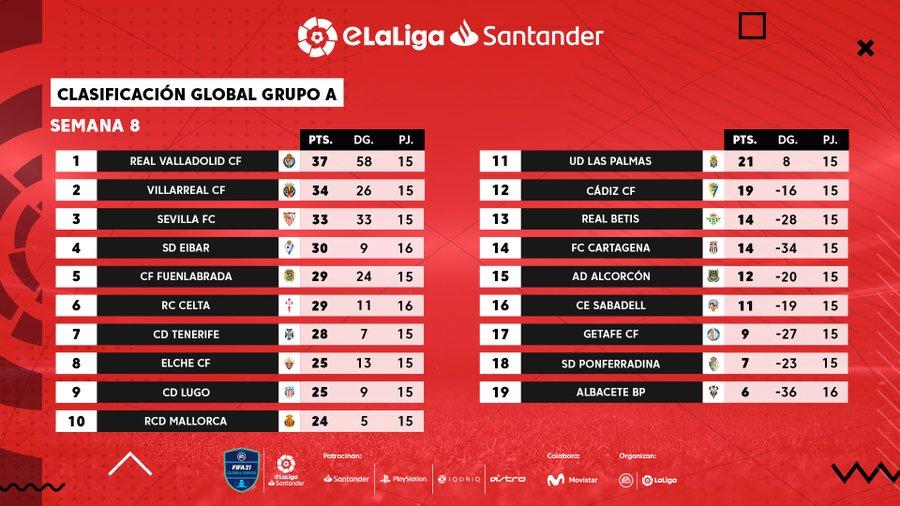 Así queda la clasificación del Grupo «A» y «B»  previa a #eLaLigaSantander Cup.